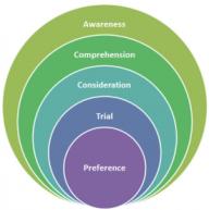 Awareness-Trial-Model