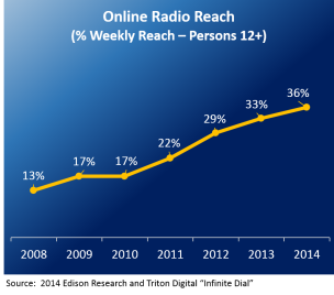 Online Radio Growth