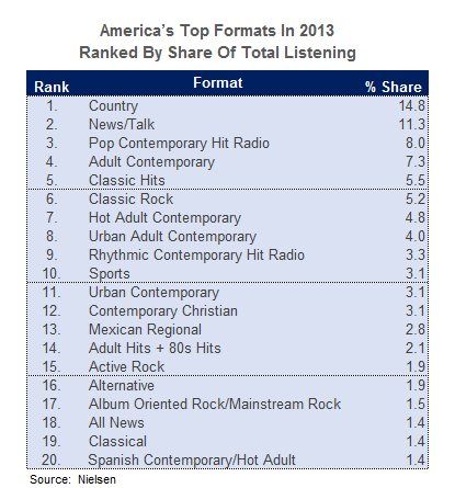 Top Ranked Radio Formats