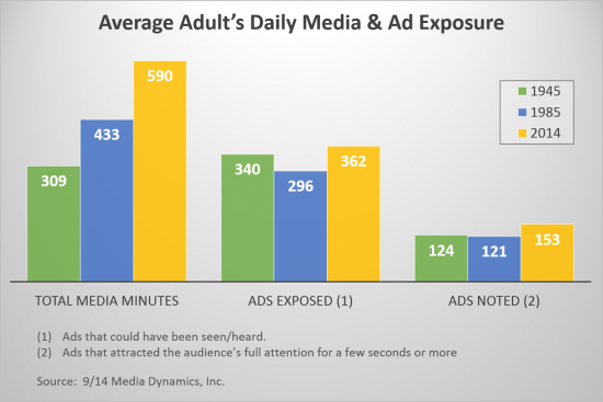the amount of media we take on a daily basis Number of videos rented daily in we have had a long-standing millions of americans are so hooked on television that they fit the criteria for.