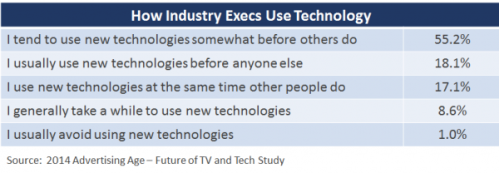 How Industry Execs Use Technology