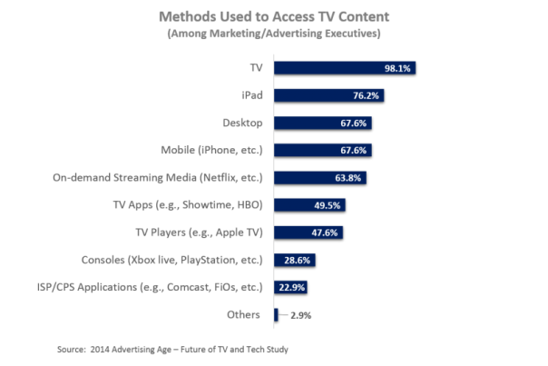Industry Execs Use of TV Tech Devices