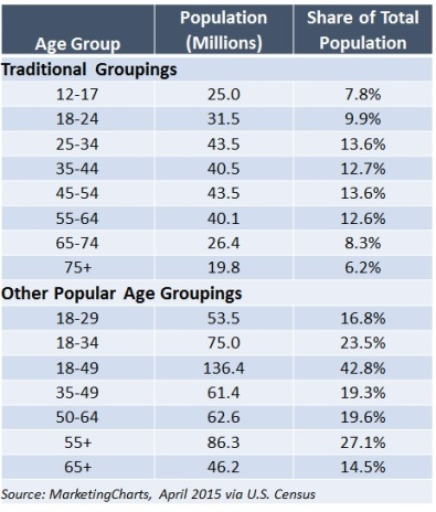 U.S. Age Distribution