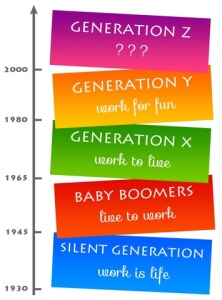 Generations Work Mindset