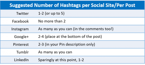 Hashtag Usage Table by Social Media Sites