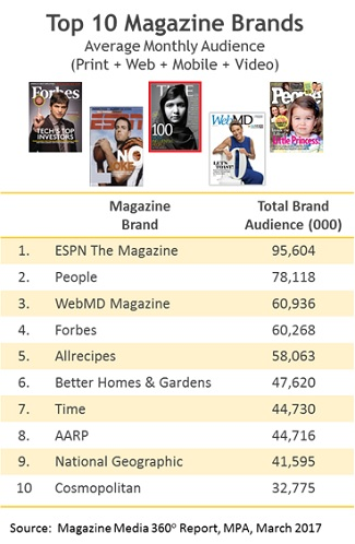 Top Magazine Brands