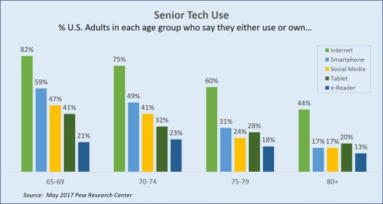 Senior Tech Use