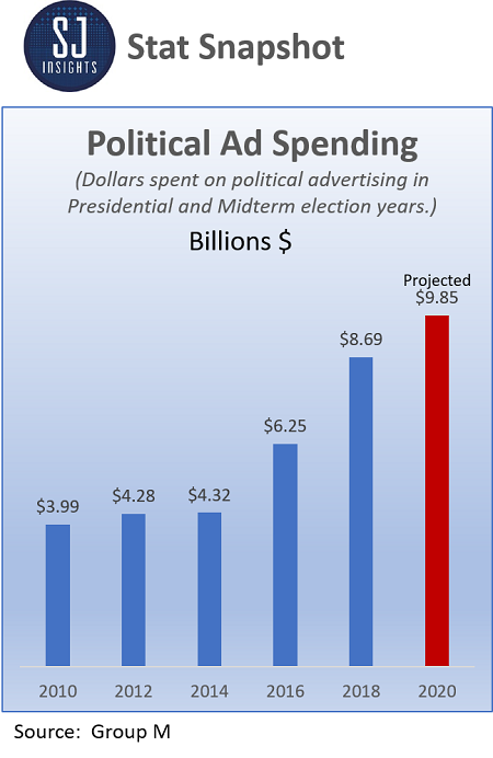 2020 Projected Political Ad Spendidng